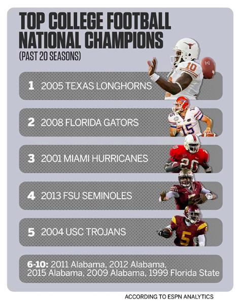 ESPN Analytics: Most dominant national champions